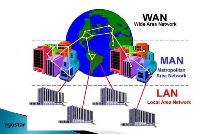 آشنایی با مفاهیم ابتدایی شبکه